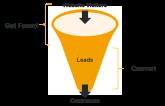 Maketing sales funnel