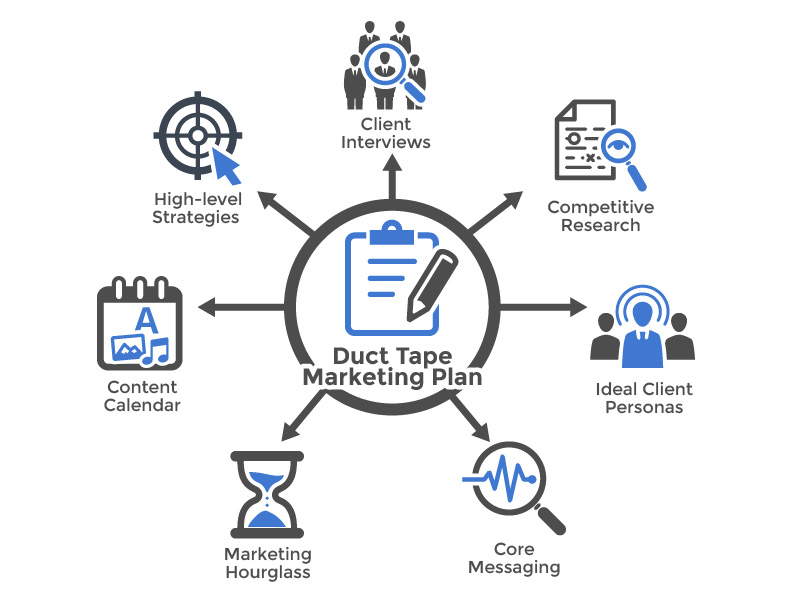 Marketing consulting business plan