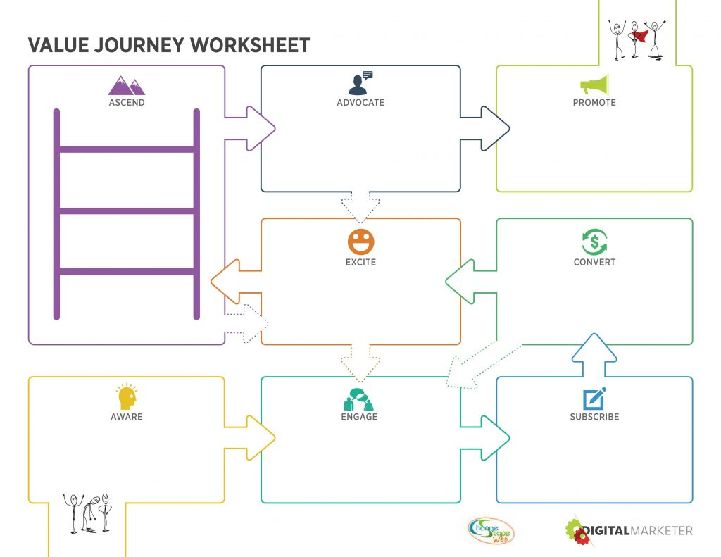 Customer Value Journey Worksheet